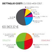 dettaglio costi garderie